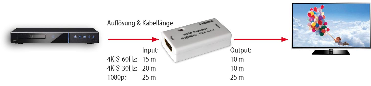 HDMI Repeater VMR00100