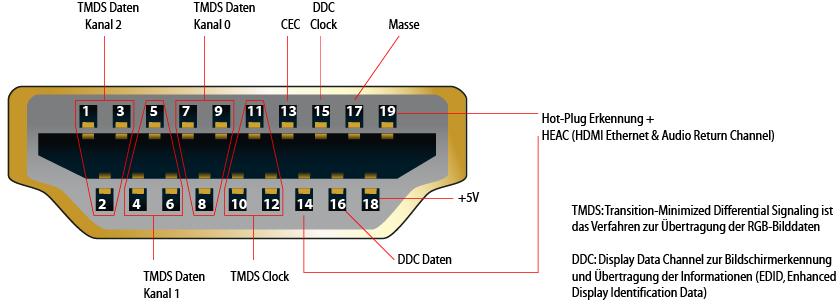 HDMI Buchse Belegung
