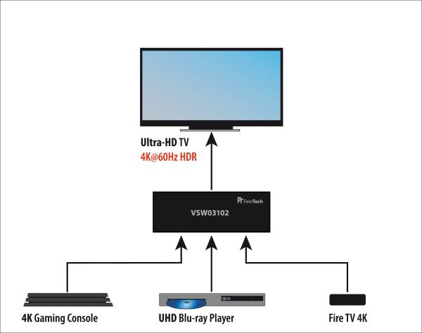 Anschlusskizze für HDMI Switch 3x1