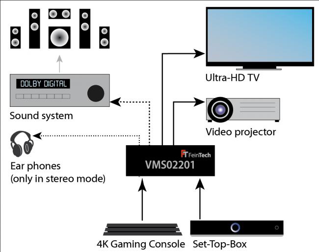 HDMI 2.0 Matrix Switch 2x2