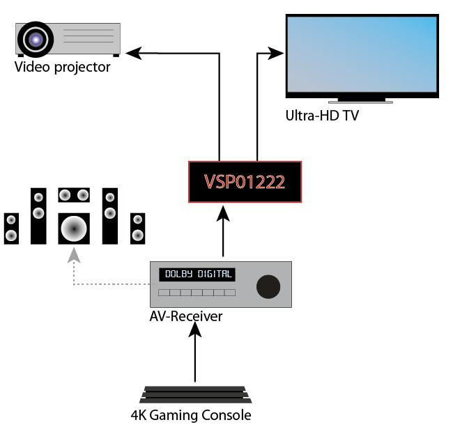 Der HDMI-Splitter verteilt das AV-Signal an 2 Endgeräte wie Beamer und TV