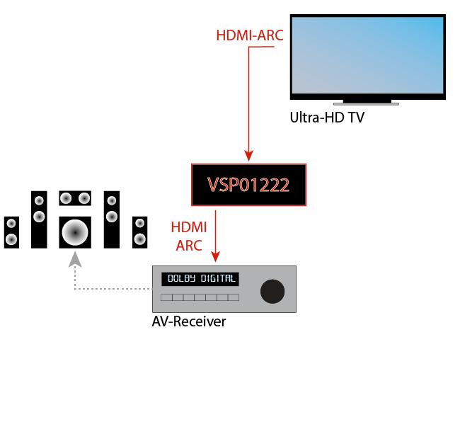 HDMI-Splitter mit ARC Pass